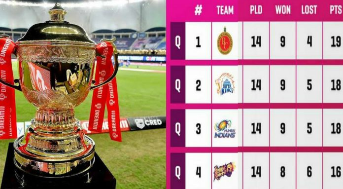 10 Teams in IPL 2022